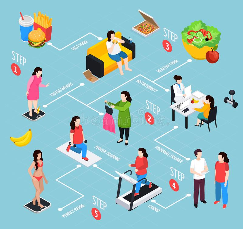 Overweight Isometric Flowchart. On blue background with steps of change of female figure vector illustration stock illustration