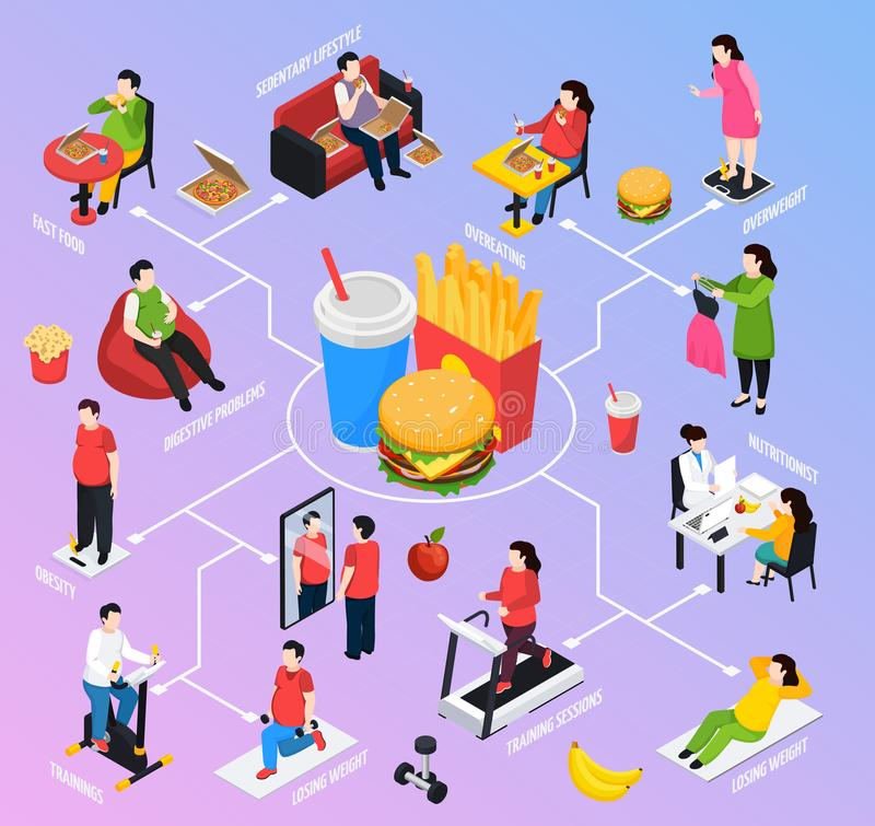 Overweight People Isometric Flowchart. With food obesity symbols vector illustration vector illustration