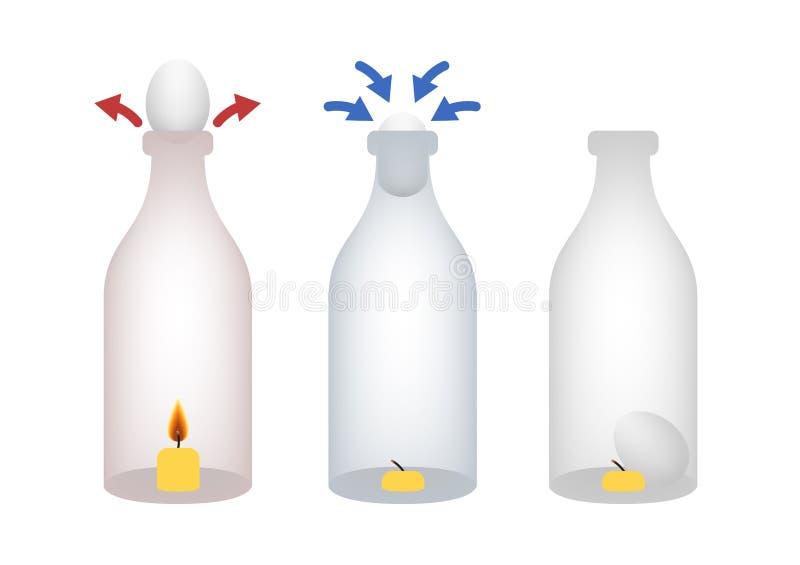 Ovo tirado pela pressão inferior na garrafa / fogo ilustração do vetor