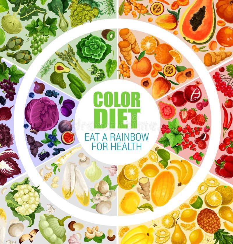 Owoc i warzywo koloru diety plakata wektor ilustracji
