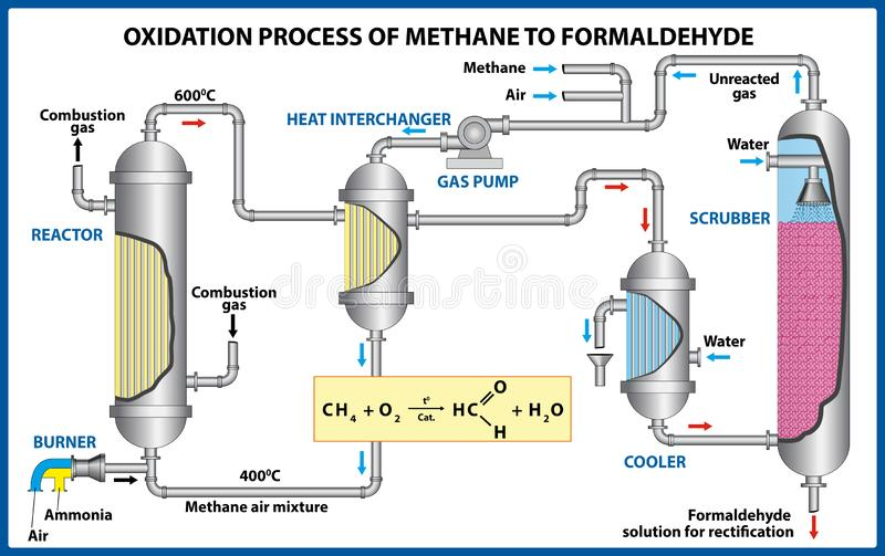 Oxidation Process of Methane to Formaldehyde. Vector illustration royalty free stock image