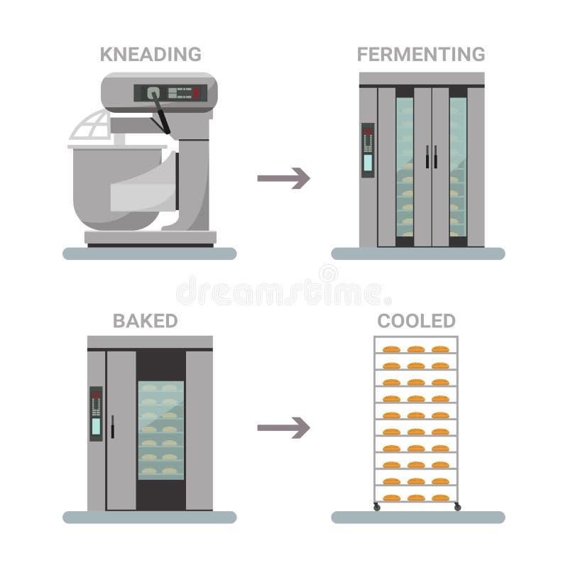 Pão que processa o fluxo de processo Maquinaria de padaria ilustração do vetor