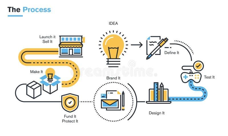 Płaska kreskowa ilustracja rozwoju produktu proces ilustracji