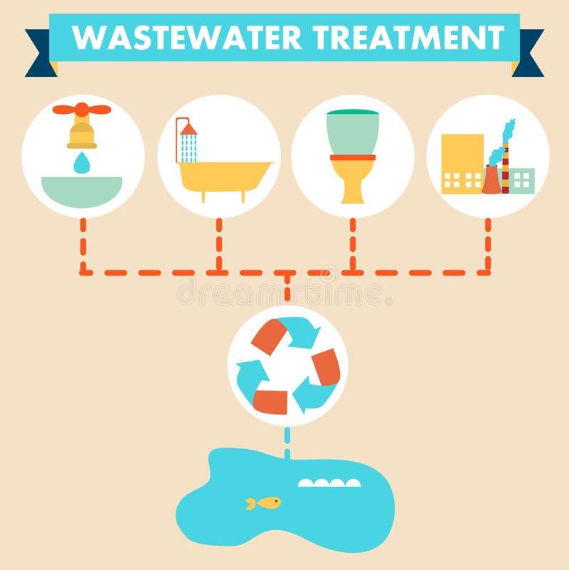 Płaski projekt, infographics, wastewater traktowanie royalty ilustracja