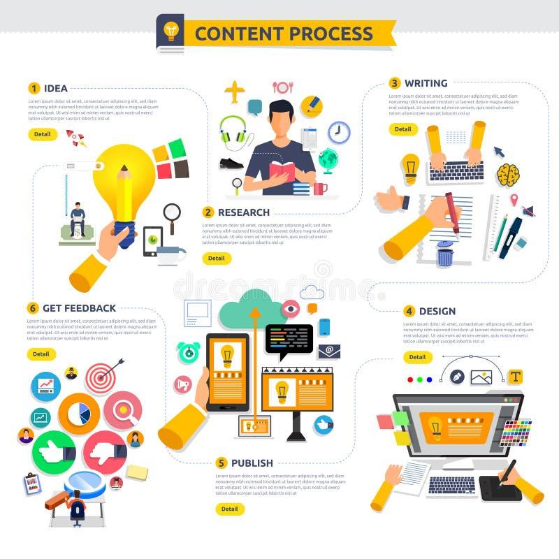 Płaski projekta pojęcia zawartości marketingu procesu początek z pomysłem, t ilustracji