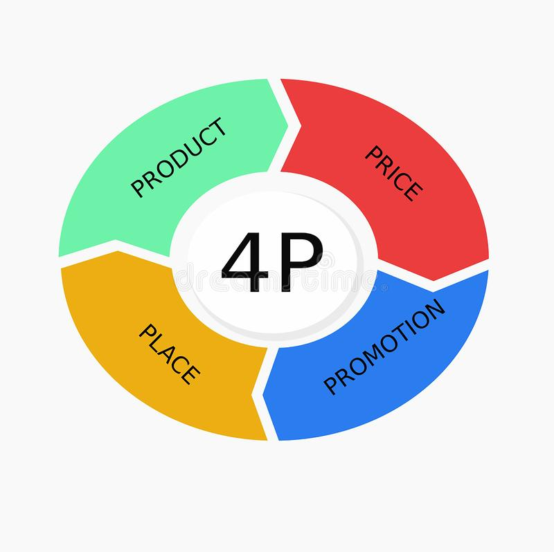 4p营销 库存例证
