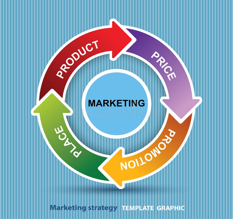 4P marketing mix model price, product, promotion and place vector illustration