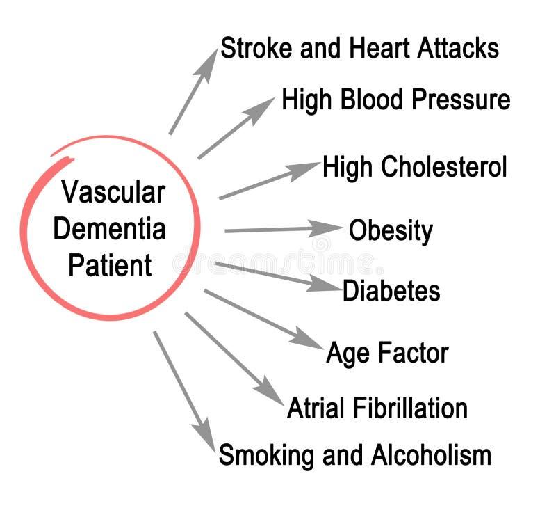 Paciente vascular da demência ilustração do vetor