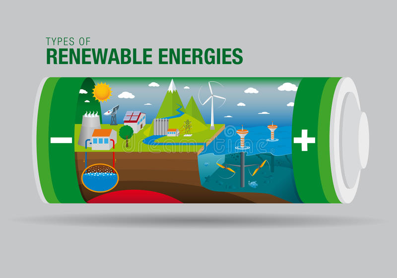 Paesaggio con i tipi di energie rinnovabili dentro una batteria - il grafico contiene: Di marea, solare, energia geotermica, idro illustrazione vettoriale