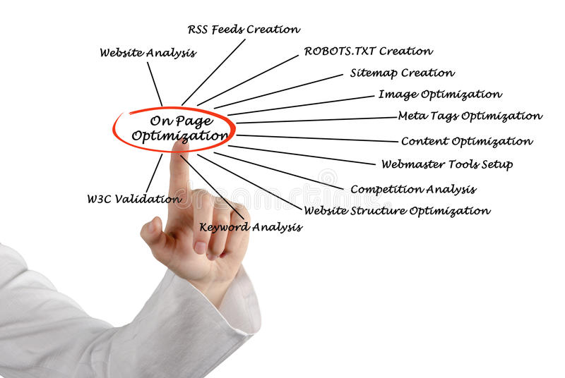 On Page Optimization. Presenting diagram of On Page Optimization stock photography