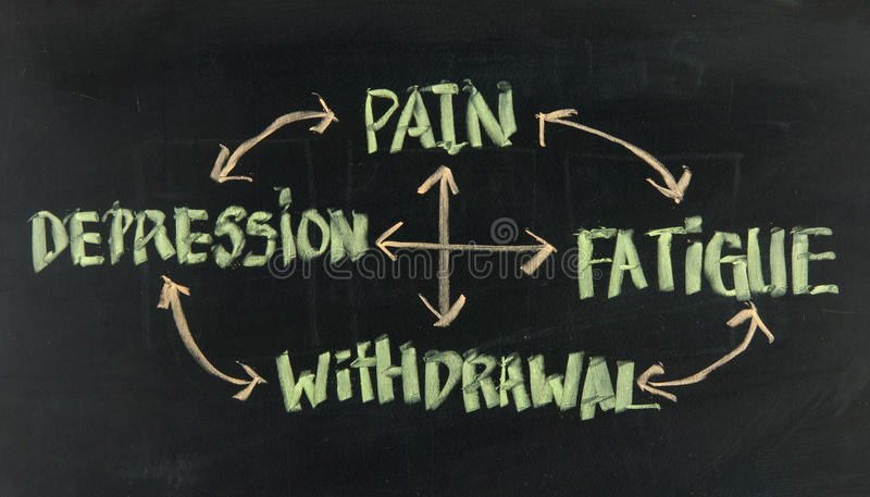 Pain, fatigue, withdrawal and depression cycle stock photo