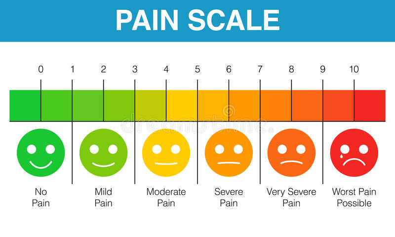 Pain rating scale chart. Pain scale 0 to 10 is a useful method of assessing. Vector illustration medical chart design royalty free illustration