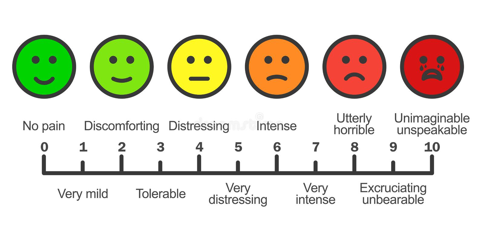 Pain scale chart horizontal. Cartoon faces emotions scale. Doctors pain assessment scale. Pain rating tool. Visual pain chart. Pain metering. Stock vector royalty free illustration