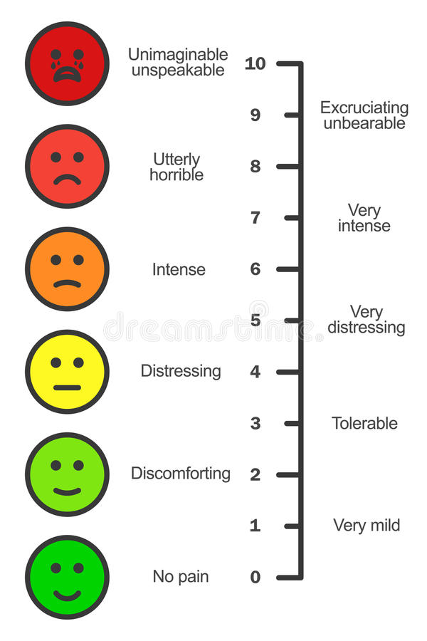 Pain scale chart vertical. Cartoon faces emotions scale. Doctors pain assessment scale. Pain rating tool. Visual pain chart. Pain metering. Stock vector royalty free illustration