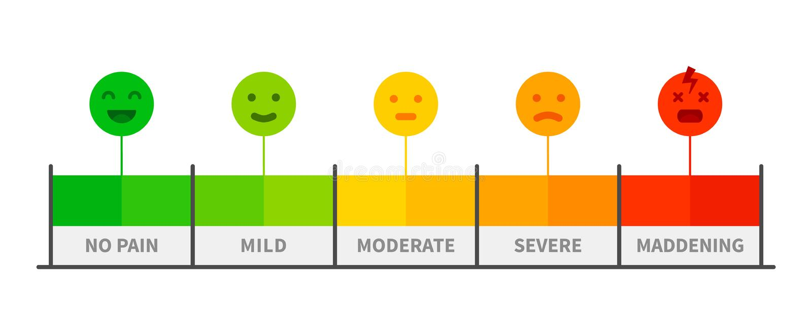 Pain scale. Painful rating meter, pain level indicator with face emotion paediatrics icons. Vector illustration vector illustration