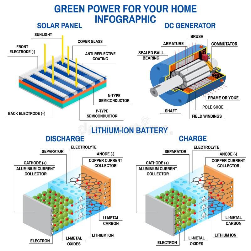 Painel solar, gerador da C.C. e bateria de lítio ilustração stock