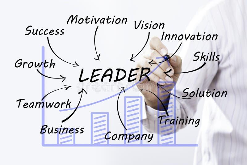 Palabra del líder del drenaje del hombre de negocios, planeamiento de entrenamiento que aprende Coachin fotografía de archivo