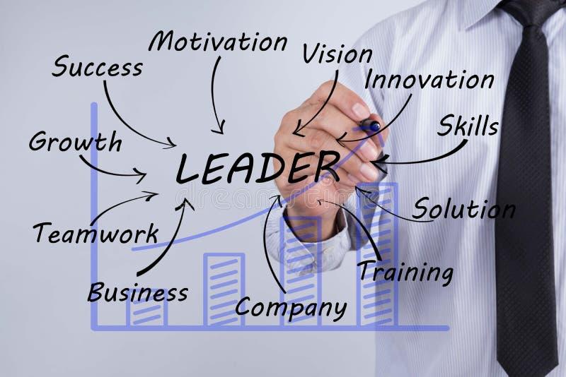 Palabra del líder del drenaje del hombre de negocios, planeamiento de entrenamiento que aprende Coachin foto de archivo
