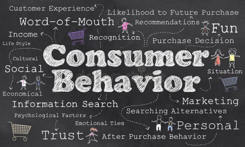 Palavras do comportamento de consumidor ilustração stock