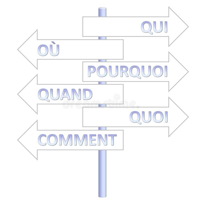 Palavras francesas da pergunta ilustração stock