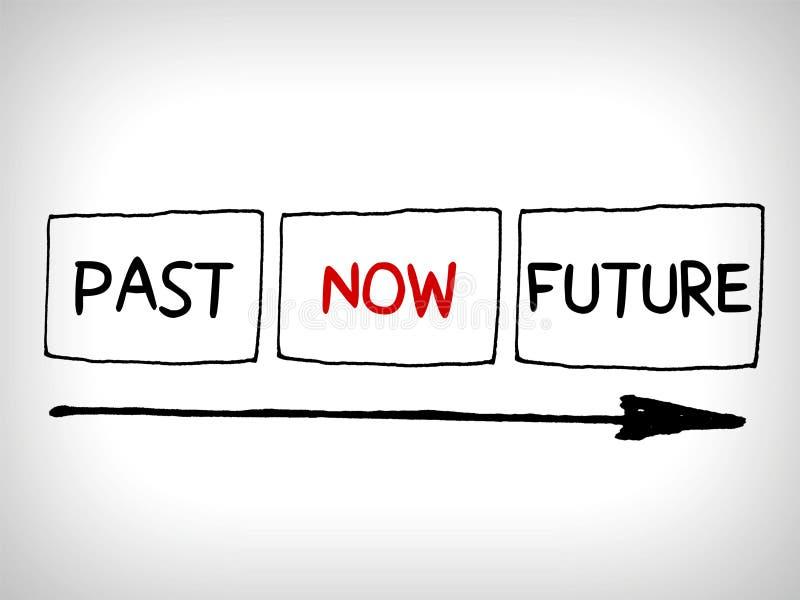 Palavras perto, agora e conceito futuro com setas ilustração royalty free