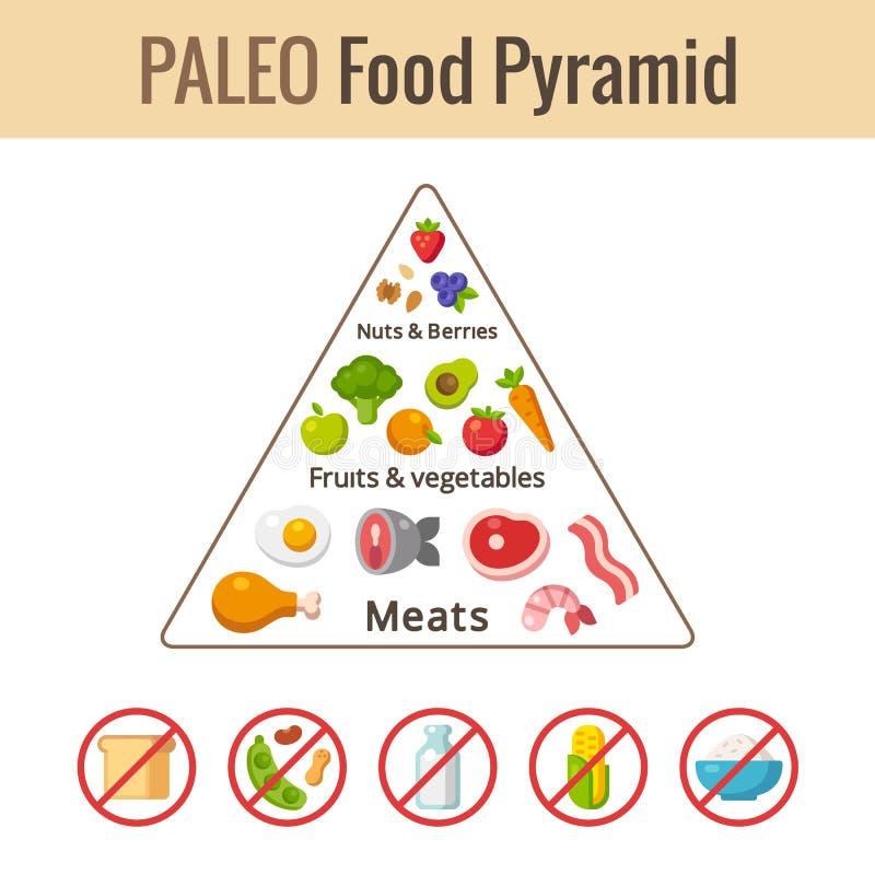 Paleo food pyramid stock illustration