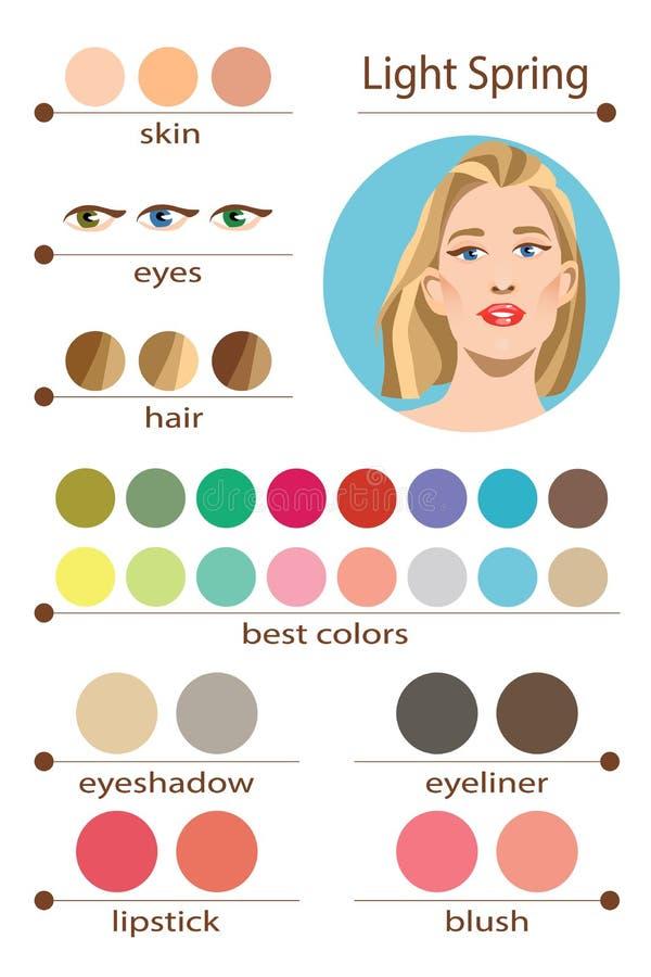 Paleta estacional del análisis de color del vector común para la primavera ligera Los mejores colores del maquillaje para el tipo ilustración del vector