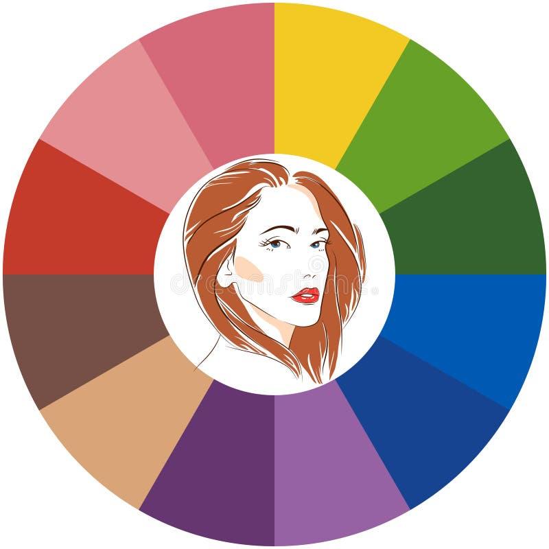 Paleta estacional del an?lisis de color para el tipo de la primavera de aspecto femenino Cara de la mujer joven stock de ilustración