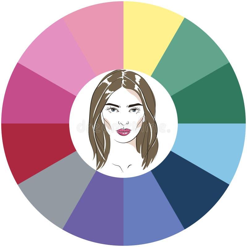Paleta estacional del an?lisis de color para el tipo del verano de aspecto femenino Cara de la mujer joven ilustración del vector