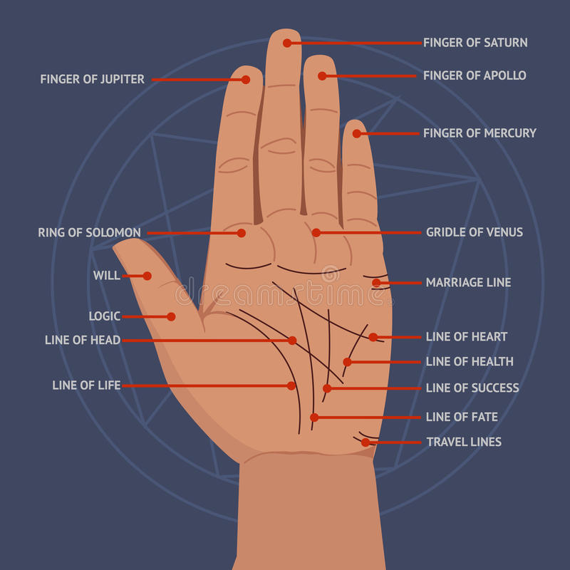 palmistry Abra linhas de mão e a ilustração místico da leitura dos símbolos ilustração royalty free