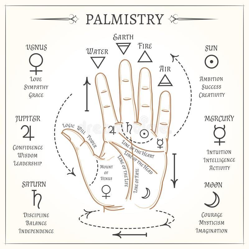 Palmistry mystical reading vector illustration stock illustration
