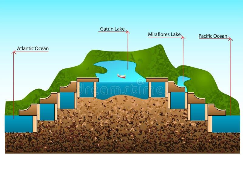 Panama canal. Construction of locks and level stock illustration