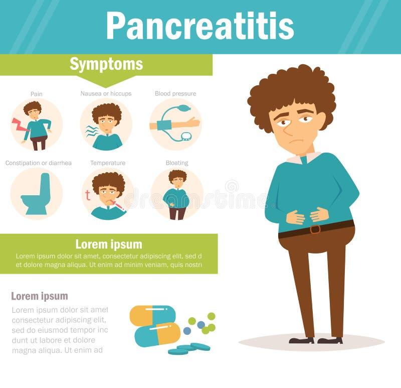 Pancreatitie Vetor cartoon ilustração stock