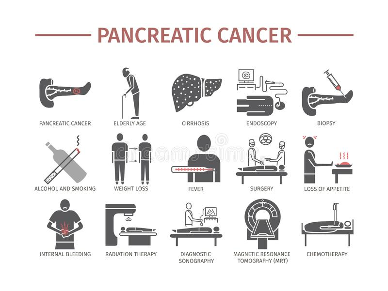 Pankreatische Pankreas-Krebs-Symptome Ursachen Diagnose Ikonen ...