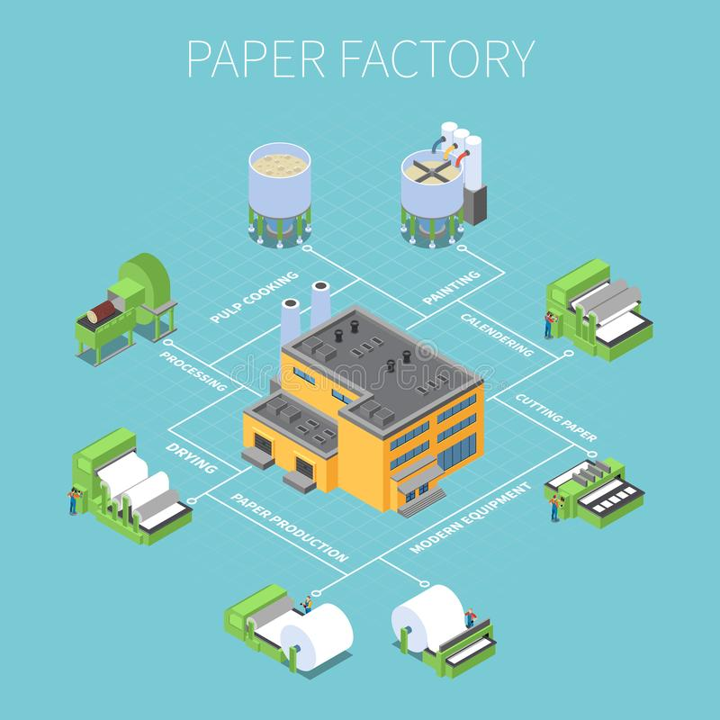 Paper Factory Flowchart vector illustration