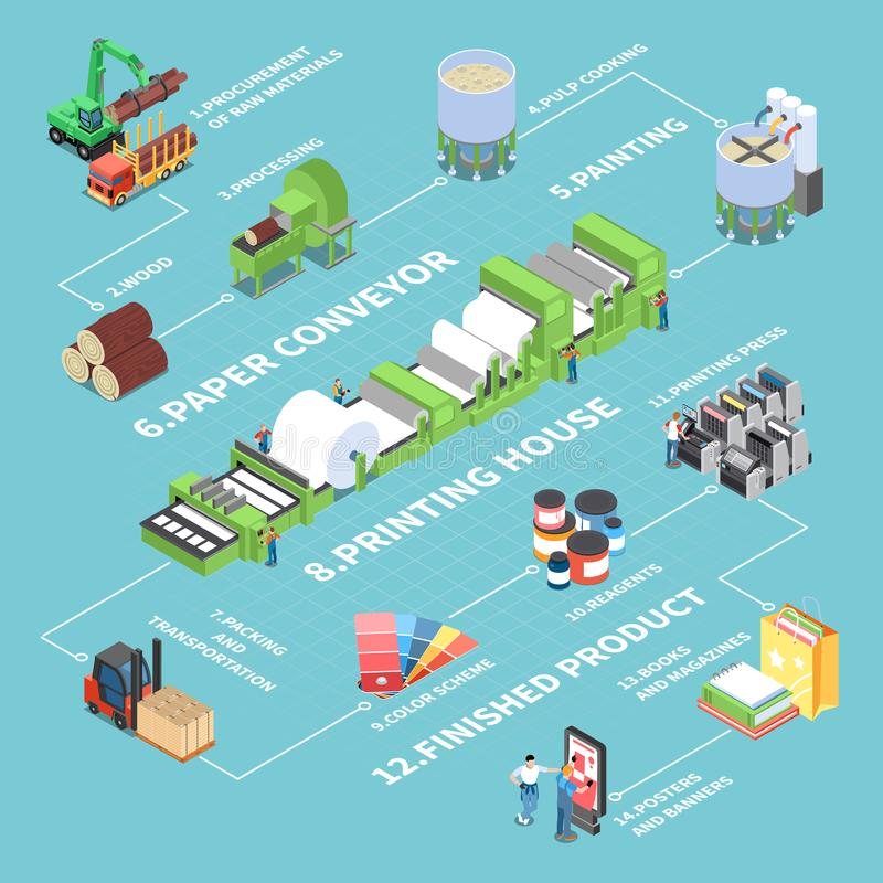 Paper Production Flowchart. With paper conveyor symbols isometric vector illustration royalty free illustration