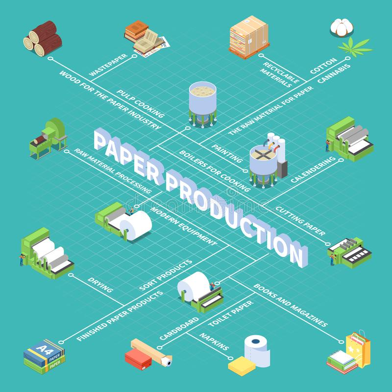 Paper Production Isometric Flowchart. Paper production flowchart with finished paper products symbols isometric vector illustration royalty free illustration