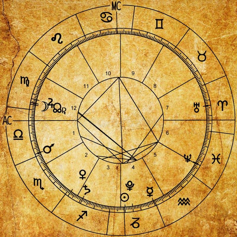 Papier de Natal Chart Old d'astrologie de vintage illustration libre de droits