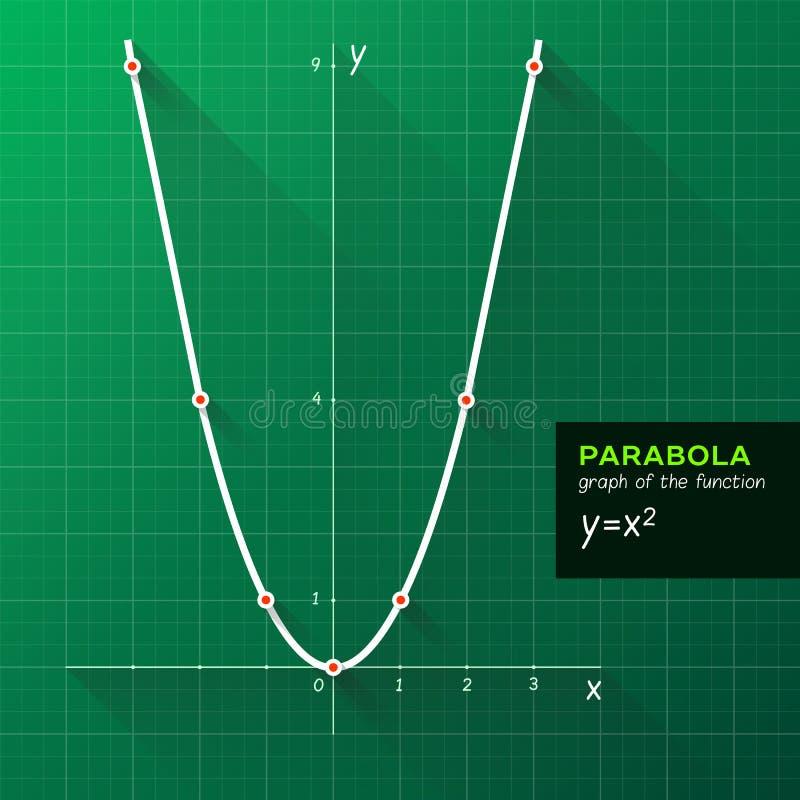 Parabola, grafico della funzione royalty illustrazione gratis