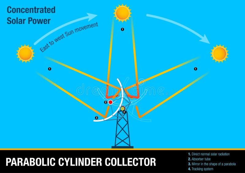 Parabolisk cylindersamlare - illustrativt diagram av samlaren som följer rörelsen av solen royaltyfri illustrationer