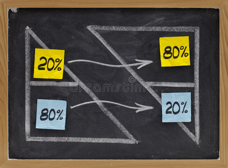 Pareto eighty twenty principle. Pareto principle or eighty-twenty rule represented on a blackboard - white chalk drawing and sticky notes royalty free stock photography