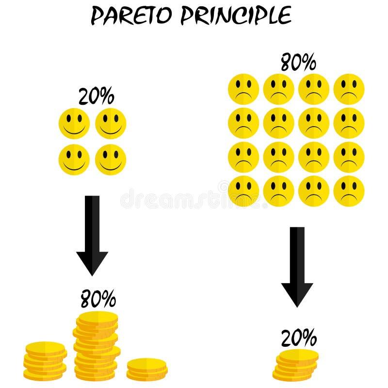 Pareto princip royaltyfri illustrationer