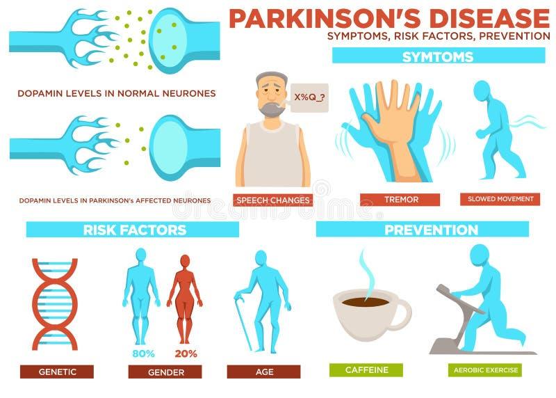 Parkinson disease symptom risk factors and prevention vector vector illustration