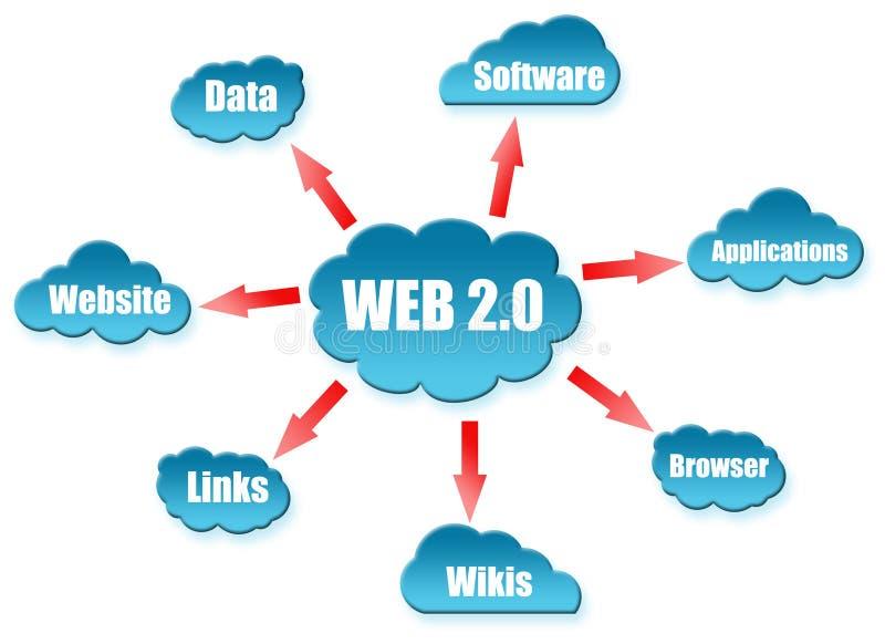 Parola di Web 2.0 sullo schema della nube illustrazione di stock