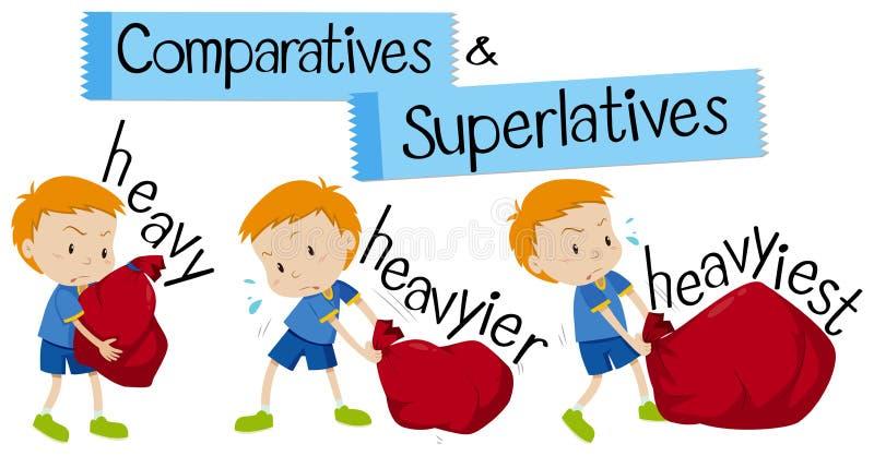 Parola inglese per pesante nelle forme di superlativo e di comparativo illustrazione vettoriale