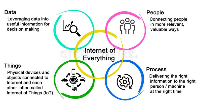 Internet of Everything. Participants in Internet of Everything vector illustration