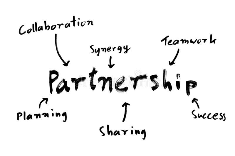 Partnership mind map. A handwritten mind map with `partnership` in the focus and its consituents - synergy, teamwork, success, sharing, planning and stock image