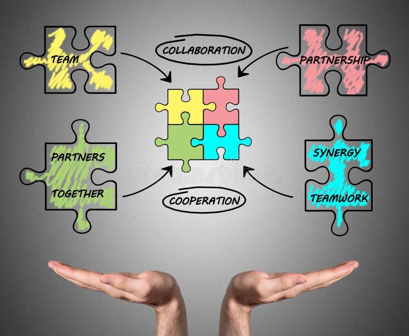 Partnerskapbegrepp som tålas av öppna händer arkivbilder