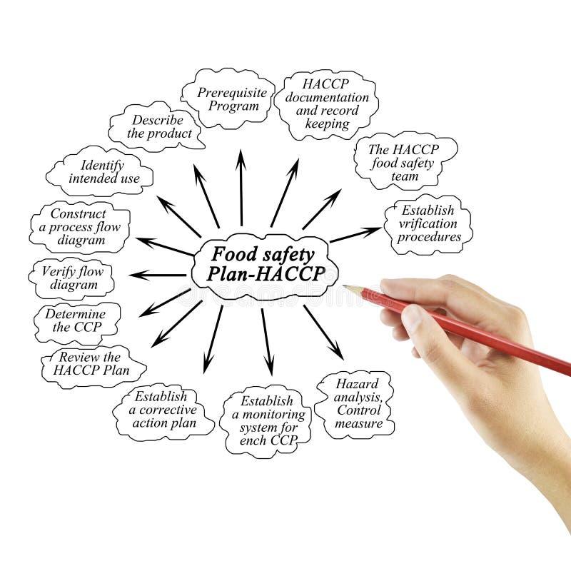 Passi l'elemento di scrittura del Piano-HACCP di sicurezza alimentare per l'affare concentrato immagini stock