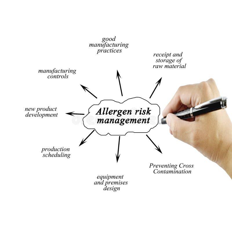 Passi l'elemento di scrittura della gestione dei rischi dell'allergene per l'affare co fotografia stock libera da diritti